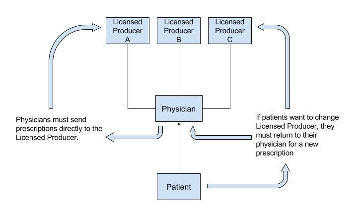 medical-cannibis-distribution-model
