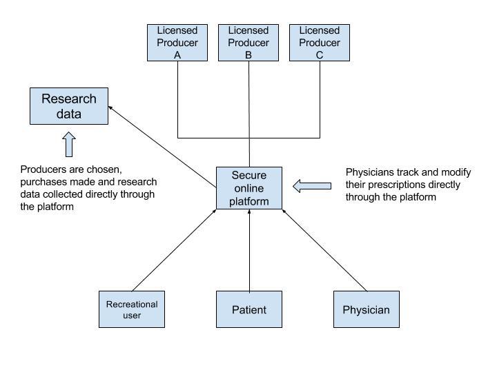 medical-recreational-distribution-model